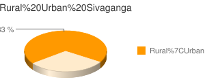 Sivaganga census population